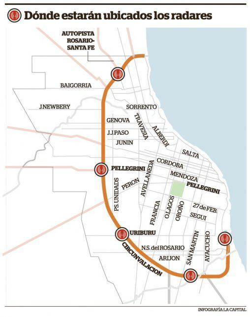 El municipio pondrá 10 radares fijos en 5 puntos clave de Circunvalación